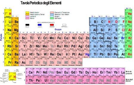 tavola periodica degli elementi con configurazione elettronica tavola periodica tecnologicamente