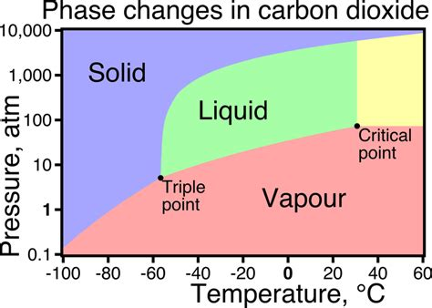 What Is Carbons State At Room Temperature by Fundamentals Of Phase Transitions Chemistry Libretexts