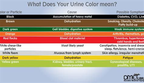 meaning of colors bbt com what does color mean urine color chart and what they mean
