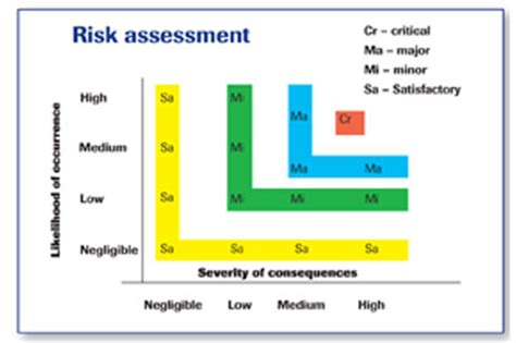 food defense risk assessment template are your ingredients and materials safe 2013 06 06