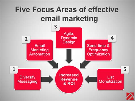 Email Marketing 5 by 5 Features Of Most Effective China Email Marketing Strategy