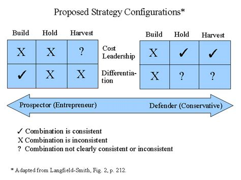 management systems and strategy