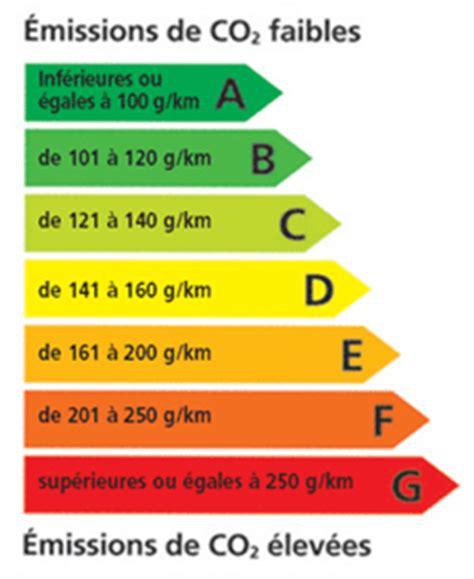 Ges Et Classe énergie 5228 by Tableau Des Normes De Pollution En Europe Auto