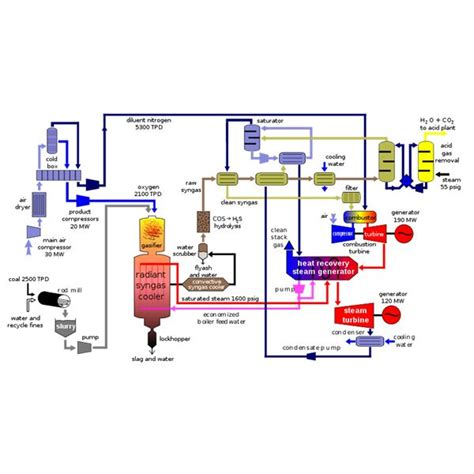 power clean diagram coal power plant diagram wiring diagram with description