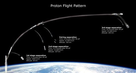 Proton Rocket Launch by Esa Science Technology Proton Rocket Launch Profile