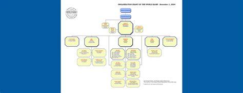 world bank organisation world bank organization