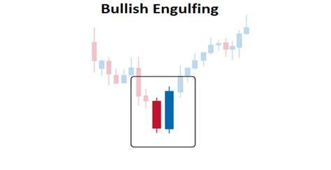 engulfing pattern in trading trade the bullish engulfing pattern