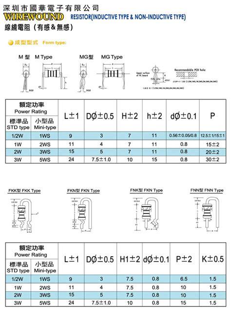 carbon composition resistors aging wirewound resistors insurance guohua electron