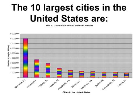 10 Best Places For Liposuction In The Usa by The Geography Of America Ppt