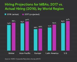 Outlook For Mba Grads 2017 by 9 In 10 Companies Plan To Hire Mba Graduates In 2017
