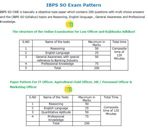 rrb exam pattern bank current affairs reasoning quant for sbi ibps rrb bank