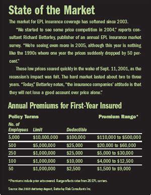 epl insurance under the radar epl insurance