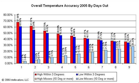 forecastadvisor weather forecast accuracy blog forecastadvisor weather forecast accuracy blog accuracy