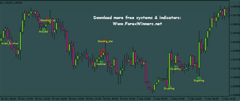 candlestick pattern scanner mt4 candle sticks cpi forex winners free download
