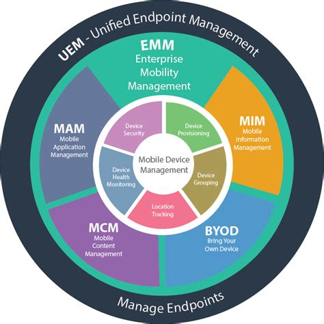 mobile management difference between mobile device management mdm
