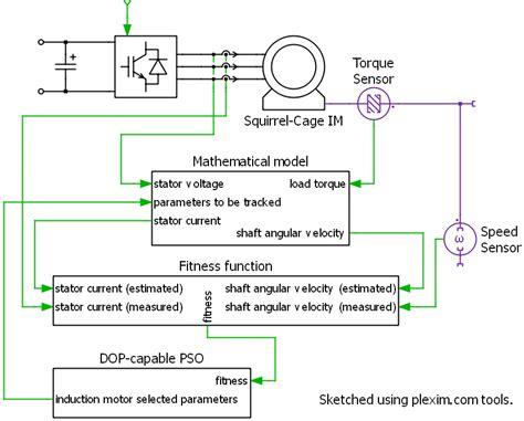 induction motor flux estimation induction motor parameter estimation and tracking file exchange matlab central