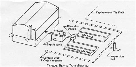 septic drain field diagram pipe schematic septic get free image about wiring diagram