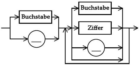 pattern variables schule familie c datentypen