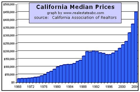 california median real estate prices since 1968