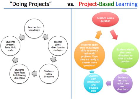 doing projects vs project based learning learning to