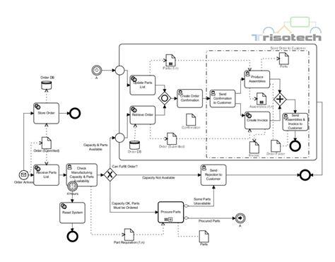 bpmn diagram free order fulfillment bpmn v2 0 specifications bpi the destination for everything process related