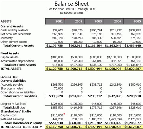 Restaurant Balance Sheet Template by Balance Sheet To Victory