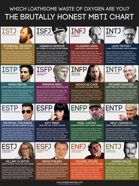 presidential profiles washington to enneagram and myers briggs perspectives books the brutally honest mbti chart mbti jungian typology
