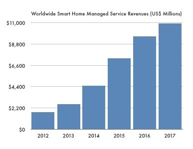 smart home services to reach 10 9 billion in 2017