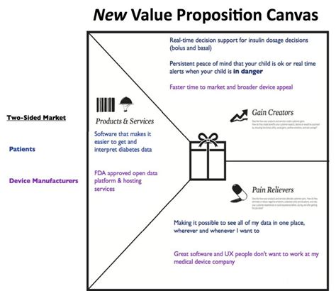 airbnb value proposition 1000 ideas about value proposition on pinterest service