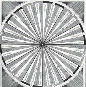 pendule la charte des maisons astrologiques