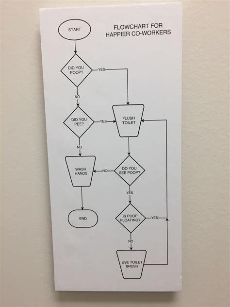 employee bathroom disgruntled worker creates snarky flowchart for employee bathroom 9pickle