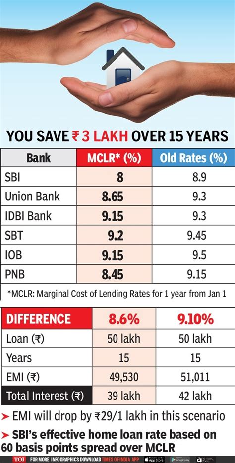 house loan rates in india home loan to become cheapest in 6 years as sbi other banks slash rates times of india