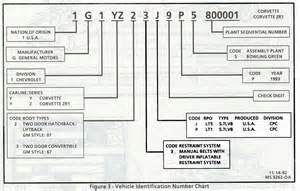 Chevrolet Vin Decoder Chart Chevy Engine Block Vin Numbers Location Chevy Free