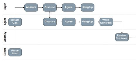 six sigma flowchart related keywords suggestions for lean sigma process diagram