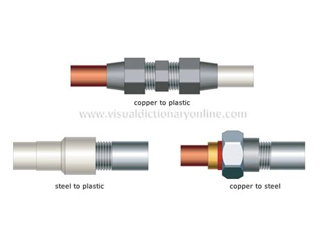 Plumbing Couplings by House Plumbing Fittings Exles Of Transition