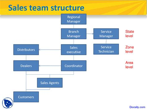 sales team structure marketing lecture slides docsity