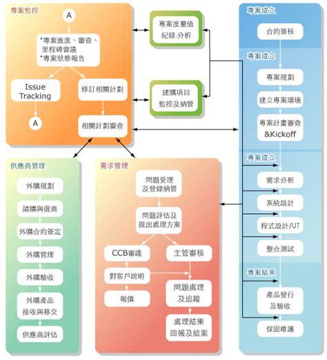 flowchart for software development 經營理念 資通電腦股份有限公司