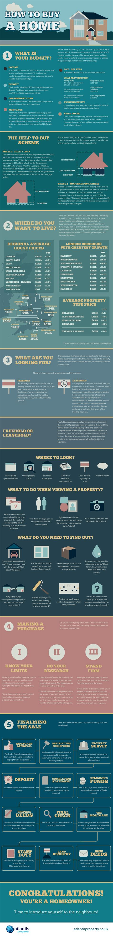 buying a share in a house how to buy a home infographic visualistan