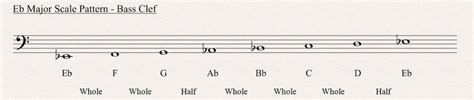 major scale pattern music theory e flat major scale all about music theory
