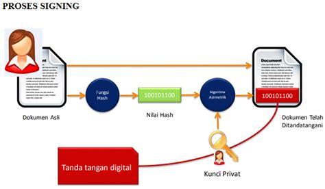 membuat tanda tangan digital gratis apa itu tanda tangan digital javan cipta solusi