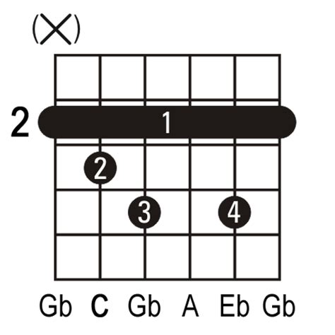 Outstanding Guitar Diminished Chords Images - Beginner Guitar Piano ...