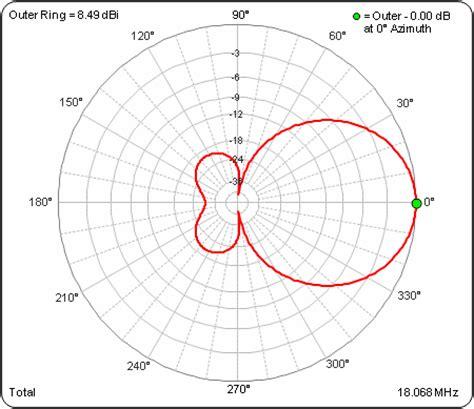 radiation pattern envelope wiki antenna pattern plots free patterns