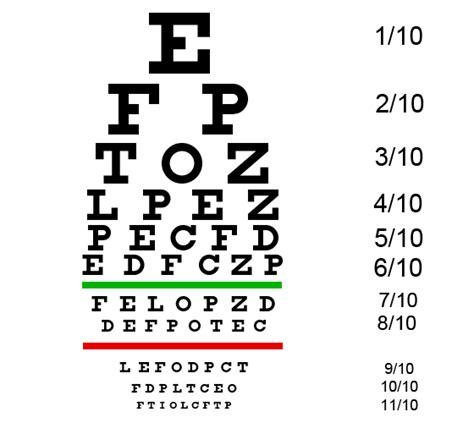 tabella lettere oculista snellen miopia laser