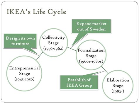 ikea self assembly process design life cycle chapter 12 organization size and life cycle ppt video