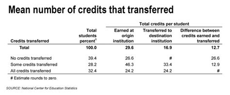 Transfer Letter To Gpa Federal Study Finds Nearly 40 Percent Of Transfer Students Got No Credit