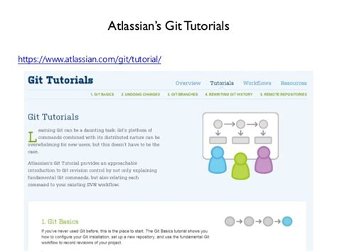 git official tutorial git a motivating introduction