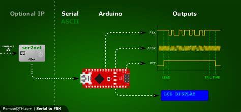 Or Fsk Serial To Fsk For Arduino