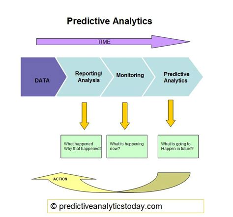 machine learning techniques in economics new tools for predicting economic growth springerbriefs in economics books what is predictive modeling predictive analytics today