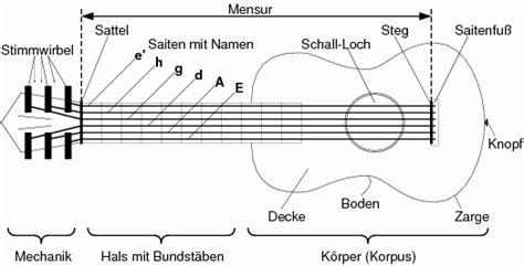 wo liegen die noten auf der gitarre in 24 stunden gitarre lernen griffe rhythmen noten
