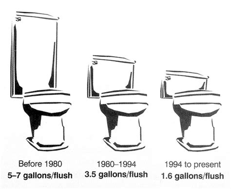 Difference Between Water Closet And Lavatory by Low Flow Toilets Half The Water The Flush Green